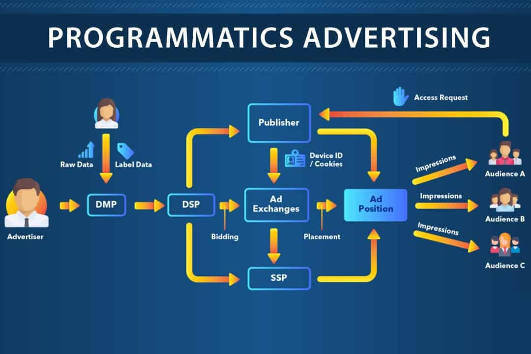 PROGRAMMATICS-ADVERTISING