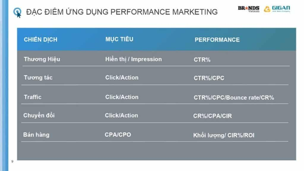6-thanh-to-de-mot-chien-dich-performance-marketing-thanh-cong-anh1
